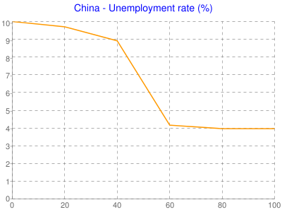 China - Unemployment rate (%)